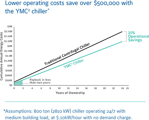 lower-operating-costs